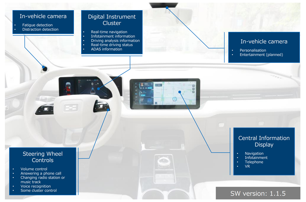 SBD carries out its infotainment UX evaluation of