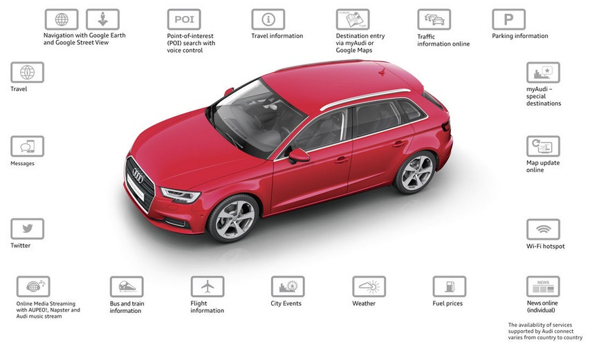 Audi fits factory-installed SIM with flat data rat