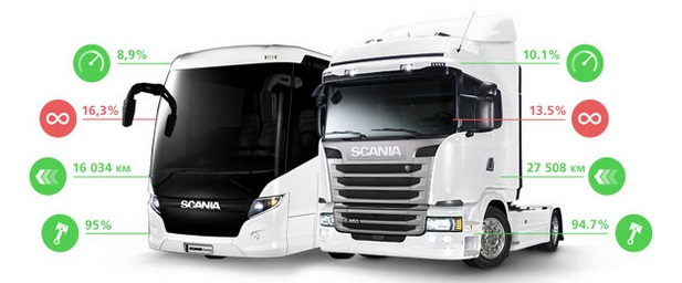 Scania to test Ericsson 5G for vehicle comms