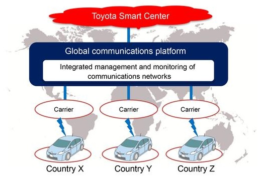 Toyota and KDDI plan global Connected Car communic
