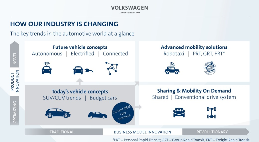 Volkswagen's 2025 strategy targets digitalisation